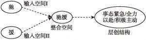 """图2 """"驰援""""的概念整合"""