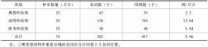 """表2 科技语体中量词""""个""""与双音节名词搭配整体数据"""