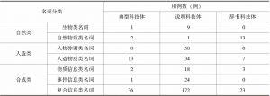 """表4 科技语体中量词""""个""""搭配双音节名词情况统计(用例数)"""