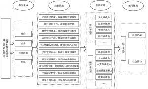 图1 区域和城市提升综合承载力的路径体系