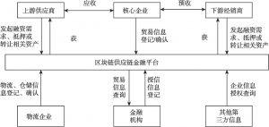图9 区块链供应链金融业务模式