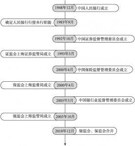 图1 上海自贸区监管机构建设路径