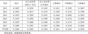 表8-3 长江经济带先进制造业和现代服务业融合发展水平测算结果