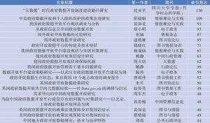 表7 政府开放数据领域高被引论文