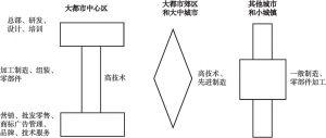 图10 城市群产业协作的产业链分工模式
