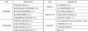 表1 主要利益相关者及分类