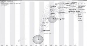 图4 国际城市收缩研究关键词时区演进图谱