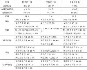 表1 调研对象基本情况统计