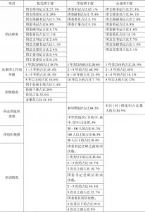 表1 调研对象基本情况统计-续表1