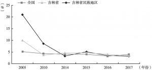 图2 全国、吉林省、吉林省民族地区第一产业生产总值增长率变化情况