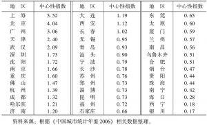 表10-1 2005年中国城市中心性指数