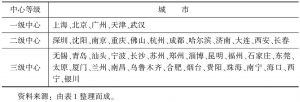 表10-2 2005年中国城市三级分类