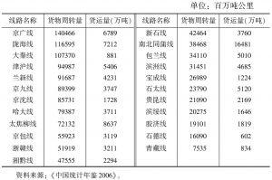 表10-3 2005年中国大陆主要铁路干线货物周转量