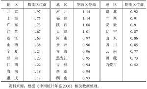 表10-4 中国2005年31省、自治区或直辖市的物流区位商