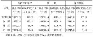表10-5 交通基础设施的区域分布状况(2005年)