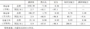 表6 2018年内蒙古自治区东部口岸货运、客运量统计情况
