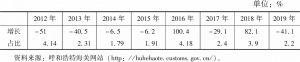 表8 内蒙古自治区加工贸易增长及占比情况