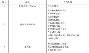 表1-1 二十国集团机制结构