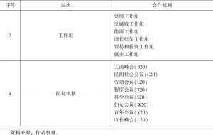 表1-1 二十国集团机制结构-续表