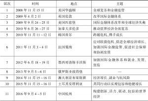 表3-1 2008~2019年二十国集团领导人峰会时间、地点及主题