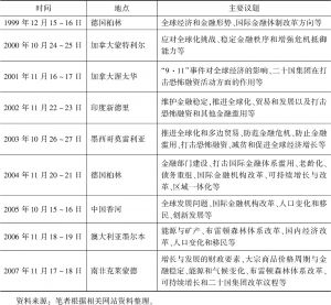 表4-1 1999~2007年二十国集团财长和央行行长会议时间、地点及主要议题