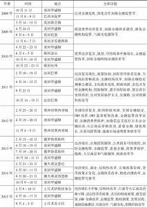表4-2 2008~2019年二十国集团财长和央行行长会议时间、地点和主要议题