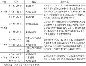 表4-2 2008~2019年二十国集团财长和央行行长会议时间、地点和主要议题-续表