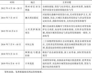 表4-3 二十国集团贸易部长会议时间、地点及主要议题