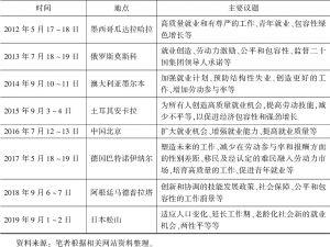 表4-4 二十国集团劳工就业部长会议时间、地点和主要议题-续表