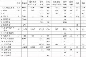 表2 10类生态群落中的生态资源价值估算