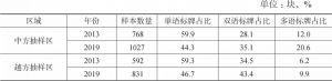 表1 中越边境口岸城市语言景观单语、双语、多语样本数量