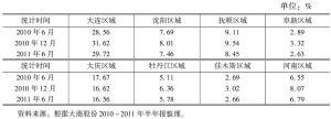 表1 大商分区域收入占主营业务收入比例