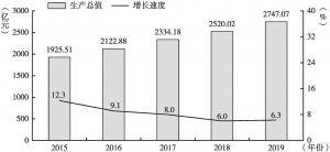 图1 2015~2019年兵团生产总值及增长速度