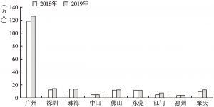 图11 2018~2019年珠三角九市高等教育在校学生人数