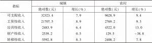 表7 2019年甘肃省城乡居民人均可支配收入