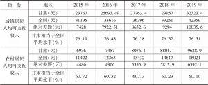 表10 2015~2019年甘肃省城乡居民人均可支配收入与全国比较