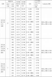 表4-7 样本的CITC和信度检验