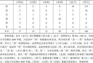 表4-9 几部先秦文献词尾使用见次对比