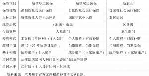 表12-1 中国社会医疗保险的制度结构
