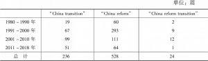 表1 1980~2018年相关英文文献中关于中国改革、转型的研究文献情况