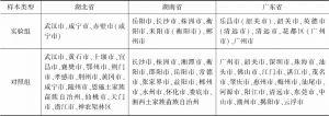 表1 研究对象列表