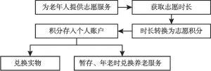 """图5 """"时间银行""""志愿积分获取—兑换流程"""