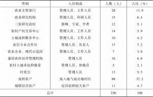 表0-2 调研访谈人员统计
