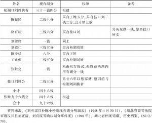 表1 民国37年4月湖北省汉川县小松湖现有湖分明细