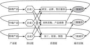 图4 城市层级体系的分工网络