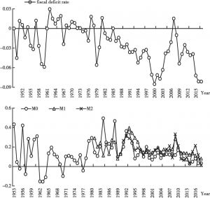 <italic>Figure 2</italic>. Main Indicators of Fiscal and Monetary Policies in China Since the Founding of PRC
