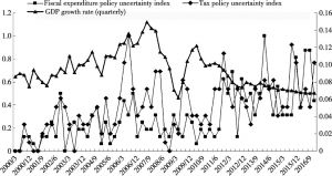 <italic>Figure 3</italic>. Quarterly Fiscal Policy Uncertainty Index and China's Economic Fluctuations