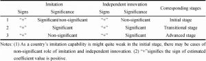 Table 2 Prediction and corresponding stages of the estimated coefficient of Imitation and independent innovation