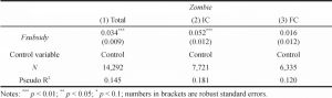 Table 5. Financing Subsidies and Corporate Zombification