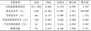 表4-6 各变量的描述性统计(地级市)(N=2996)